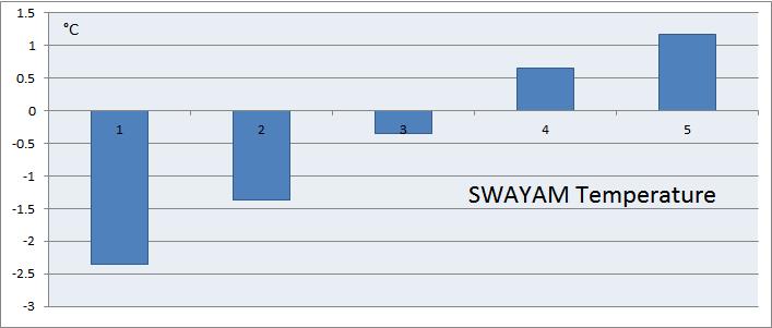 swayam_temp